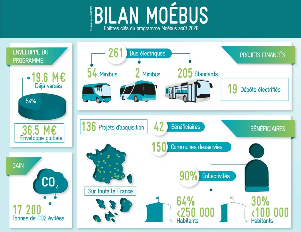 programme accompagnement CEE_Infographie
